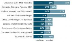 Genutzte Dienste in der Private Cloud_Quelle_BITKOM