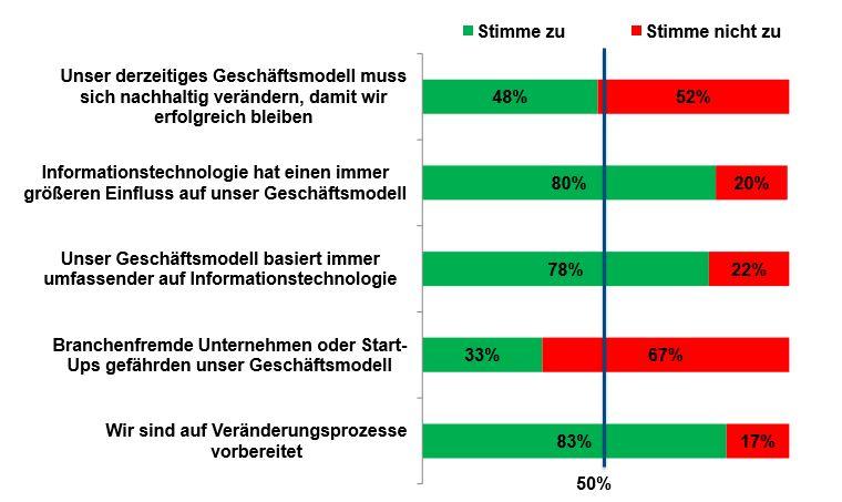 Quelle: Digitale Transformation in Deutschland 2015 / IDC.