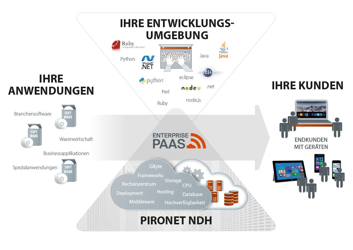 Grafik-Paas-Plattform
