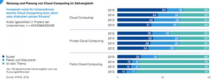 Cloud Computing im Zeitvergleich