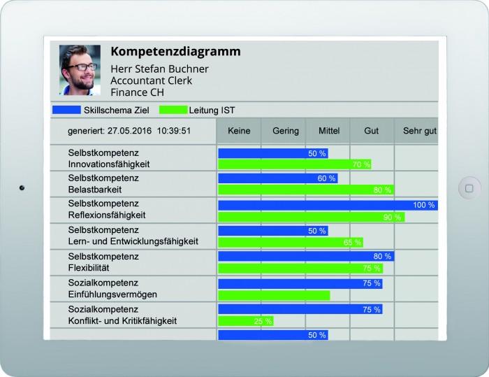 Wo die Stärken eines Mitarbeiters liegen, zeigt rexx Talent Management grafisch aufbereitet. Quelle: rexx systems