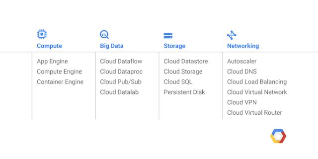 Das Angebot der Google Cloud Platform Region Frankfurt (Bild: Google)