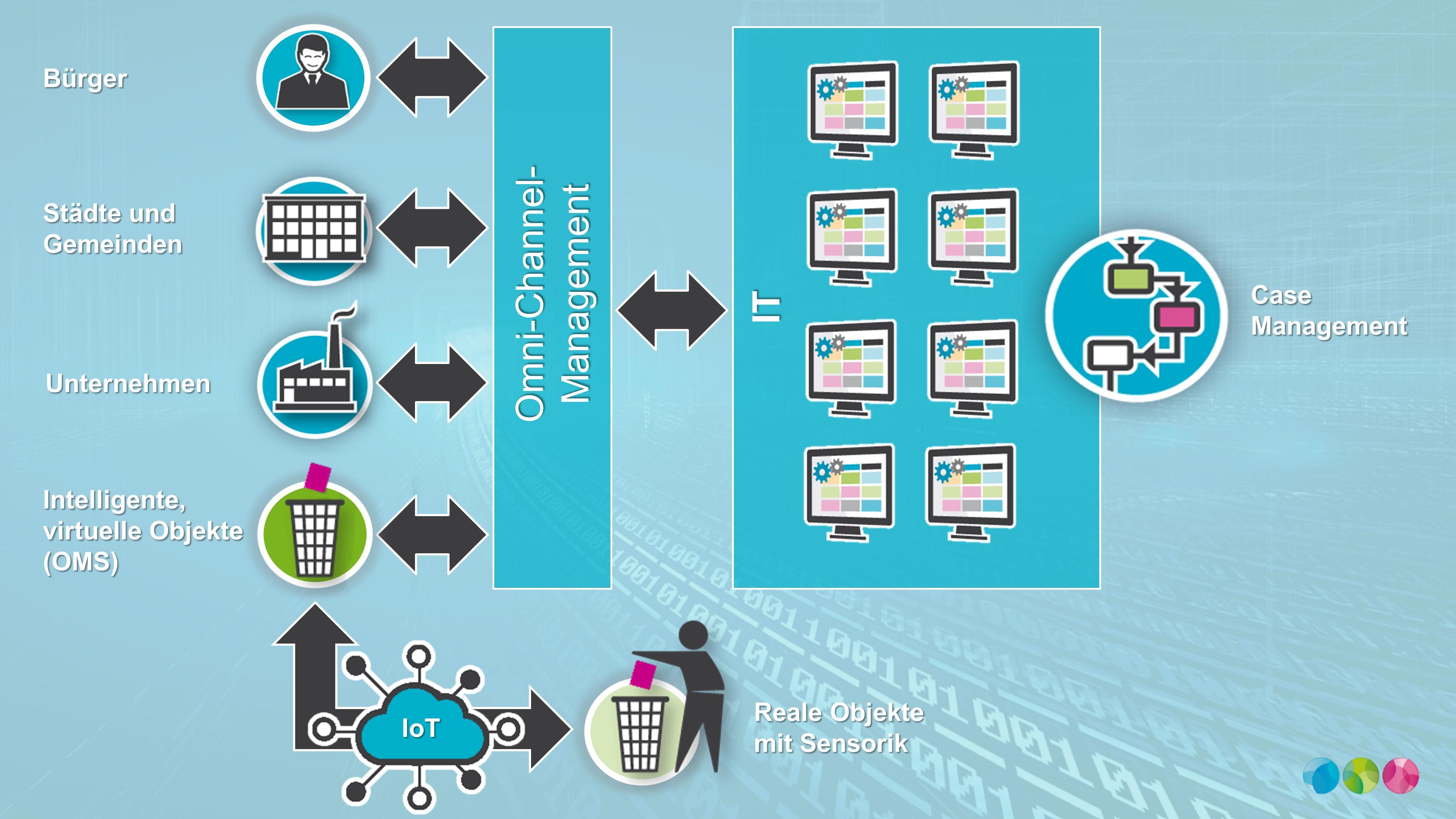 Mittels Sensorik werden reale Objekte zur digitalen Informationsquelle im OMS.