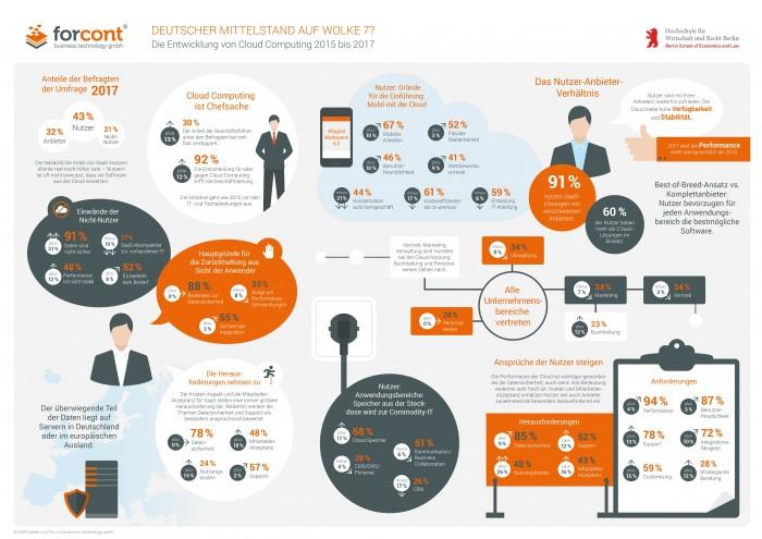 Welche Treiber, Anforderungen und Hindernisse bestehen in Bezug auf die Cloud-Nutzung im Mittelstand? Die detaillierte Infografik zeigt den aktuellen Stand im Überblick.