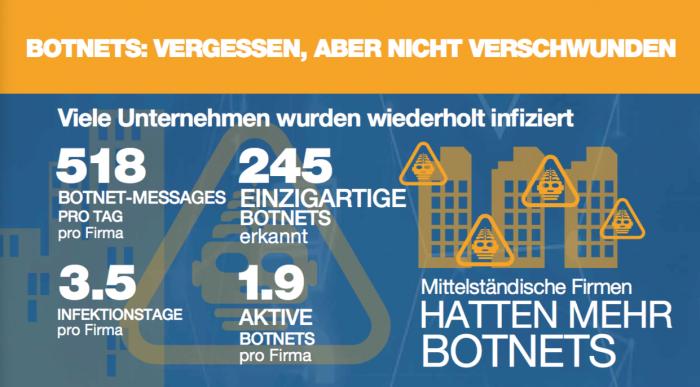 Mittelständische Firmen haben mehr Botnets und wurden wiederholt infiziert. (Quelle: Fortinet)