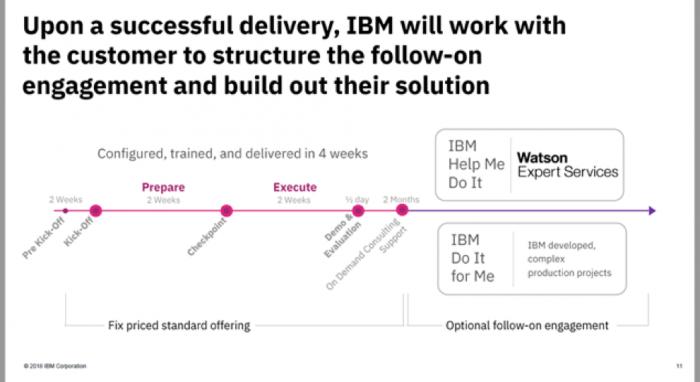 Watson Business Solution