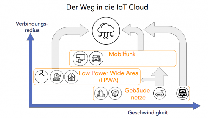 IoT Connectivity