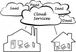 Erfolgreich in die Cloud