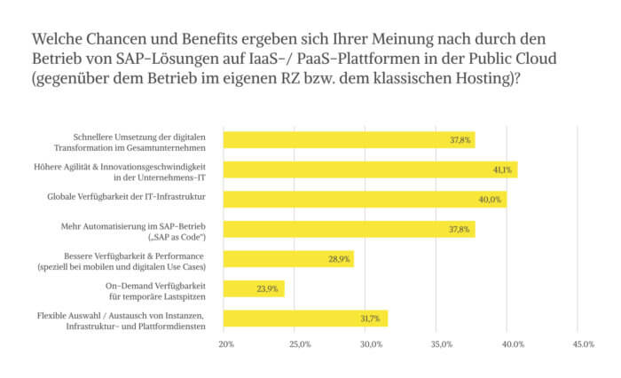 SAP Migration Studie von Crisp Research