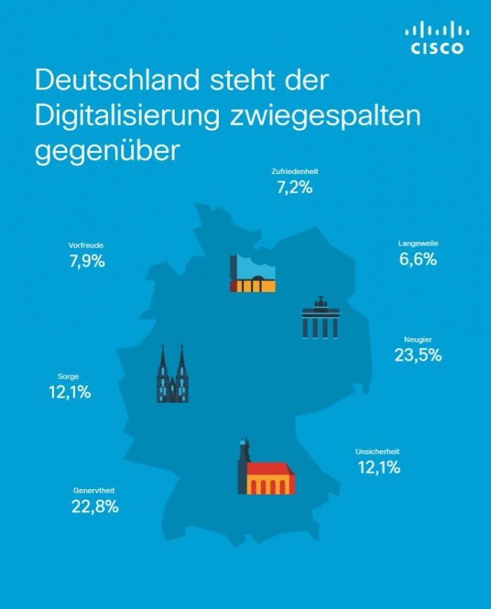 Cisco zeigt eine Infografik wie Deutschland zu Digitalisierung steht. (Bildquelle: Cisco)