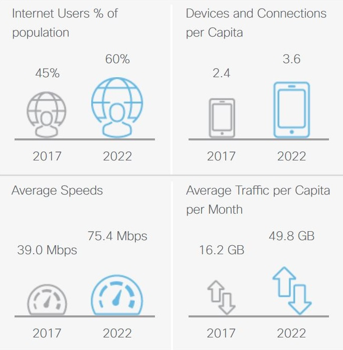 Die Fakten von 2017 werden zu einer Prognose im Jahr 2022 gegenübergestellt. (Bildquelle: Cisco)