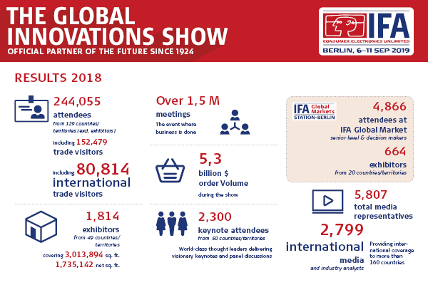 Ergebnisse der IFA Global Innovations Show in Berlin 2018