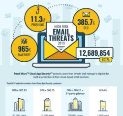 Überblick zur Bedrohungslage durch Emails in dieser Infografik! Bildquelle: Trend Micro