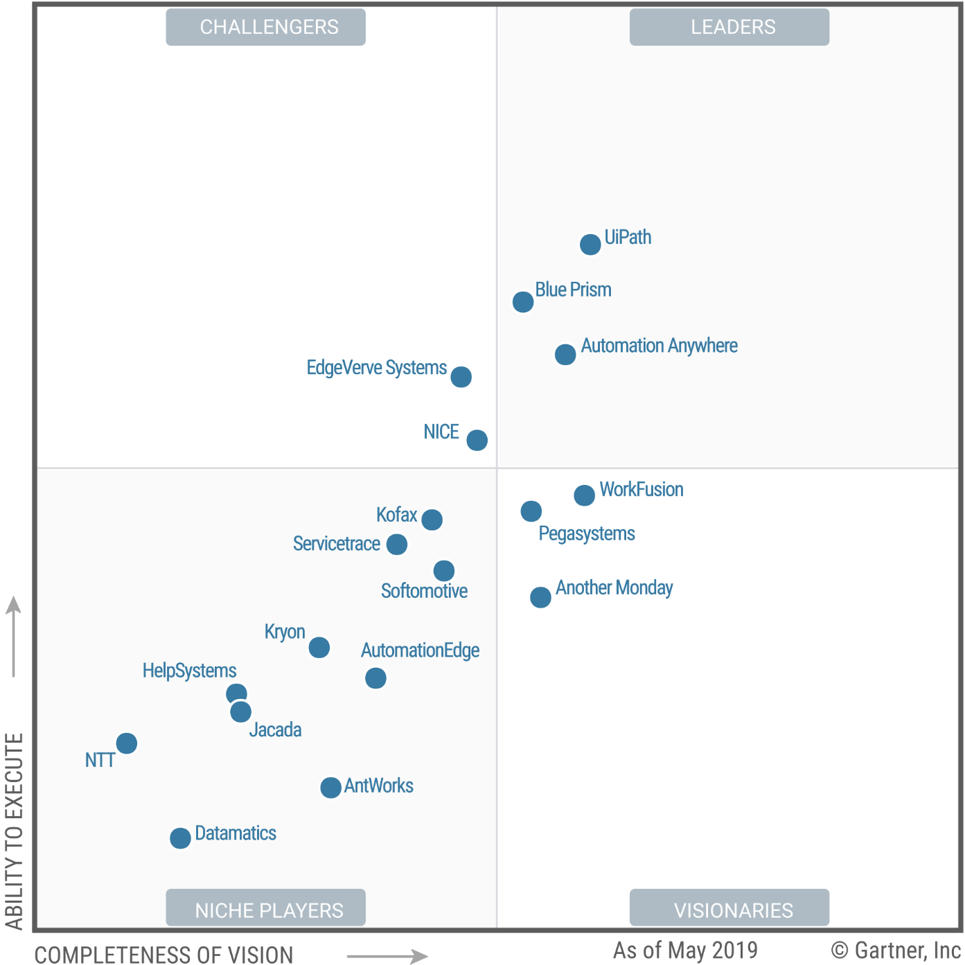 Magic Quadrant for Robotic Process Automation Software