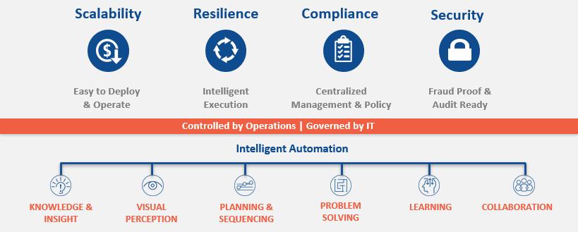 Vorkonfigurierte SAP-Kompetenzen