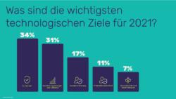 it-entscheider-umfrage-ziele-2021-cloudmagazin